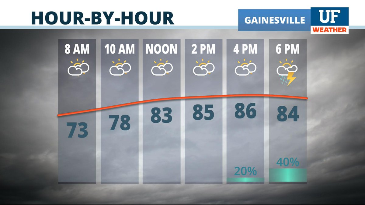 Today: warm and muggy with a chance for a few showers and t-storms later on. #ncfl