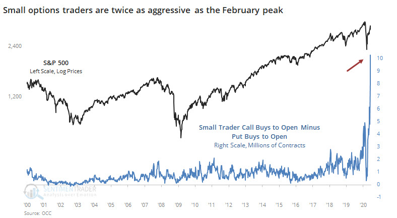 Insatiable. Incessant. Insane?  Small options traders shrugged off Thursday's carnage and added to their leveraged, expiring speculative bets.  The net number of calls minus puts bought to open is now TWICE as high as the prior peak in February. https://t.co/cfGMaDggnn