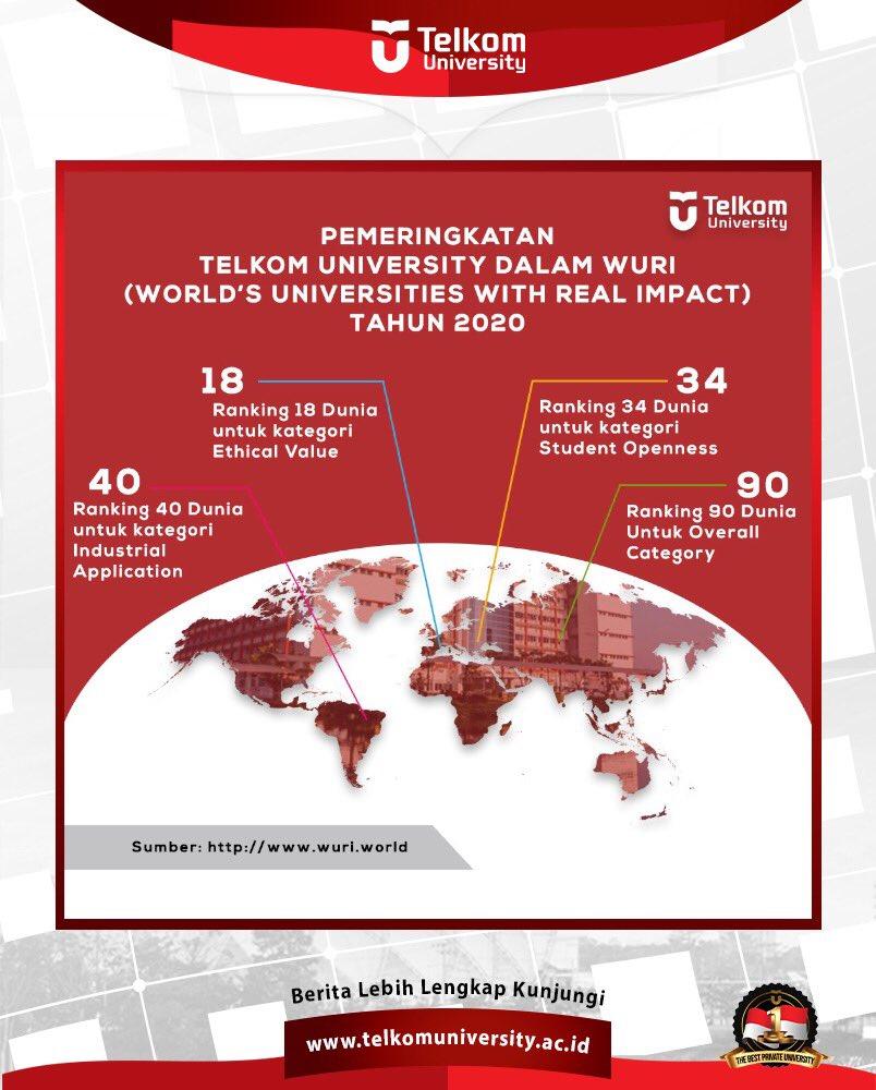TelU berhasil masuk dalam 50 besar untuk 3 kategori, sebagai berikut: 1. Ranking 18 Dunia untuk kategori Ethnical Value 2. Rangking 34 Dunia untuk kategori Student Mobility and Openness 3. Ranking 40 Dunia untuk kategori Industrial Application #telkomuniversity https://t.co/0TywQdUSyB