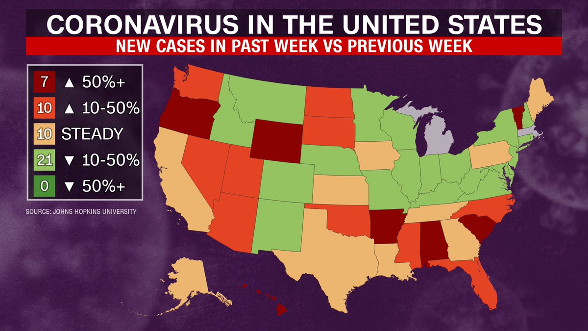 Coronavirus cases are climbing now in 17 states via @CNN: Alabama, Arkansas, Arizona, Florida, Hawaii, Mississippi, North Carolina, North Dakota, Nevada, Oklahoma, Oregon, South Carolina, South Dakota, Utah, Vermont, Washington, Wyoming. https://t.co/QT9fVo8OFK https://t.co/Qq1FjOfmpJ
