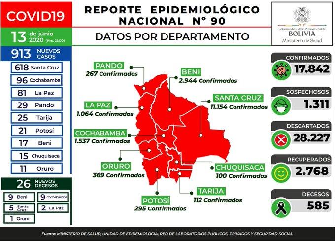 Bolivia: récord diario de casos tras flexibilizar la cuarentena