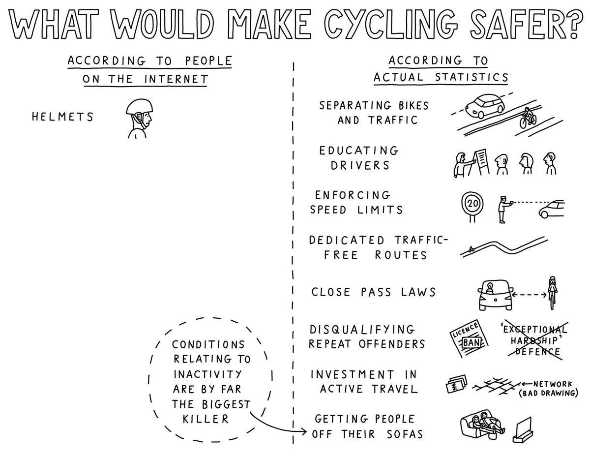 @Alan_Dillon @galwaycyclist Alan, there are lots of really effective ways to keep children safe while cycling. Mandatory cycle helmet laws are not even in the top ten and in fact have been shown to reduce take up of cycling where they have been introduced. Please reconsider this. https://t.co/EGIGuia7qA