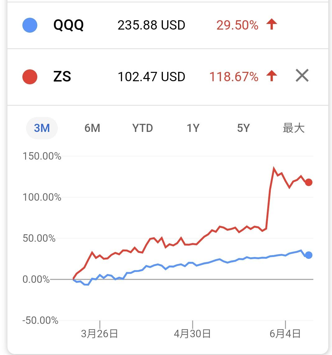 ゼット スケーラー の 株価