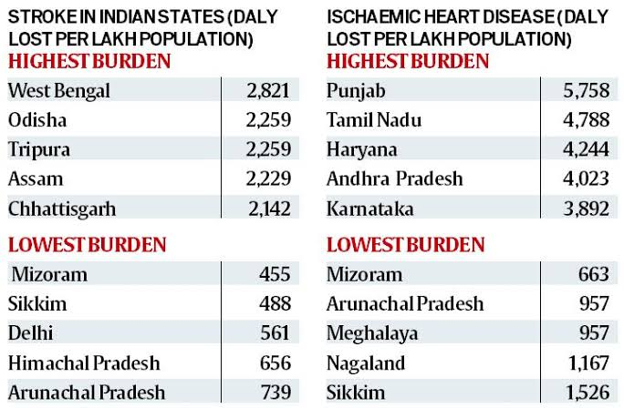@MaxHealthcare Dear @abhay_soi @MaxHealthcare @MaxGroup pls open a hospital in Kolkata for patients of East & North East India for heart & cancer patients as burden of heart,cancer diseases in highest in E,NE India.Pls contact @kmc_kolkata @HowrahMunicipal @wbhidco_ltd for land in KOL/HWH. https://t.co/a7SPsuZAlb