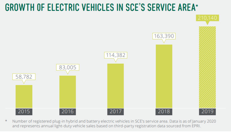 We have seen tremendous growth in the number of #EVs in the service area over the last 5 years.  In 2015, there were 58,700 EVs registered. In 2019, that number grew to over 210,000! 👏👏👏 More on our TE efforts in our 2019 Sustainability Report: https://t.co/q7D7FtXVoQ https://t.co/q8t20vCCAv