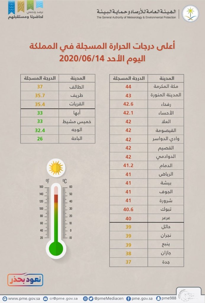 صحيفة سبق مكة المكرمة تسجل أعلى درجة حرارة و الباحة الأقل اليوم