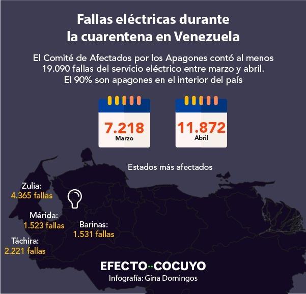 #ElDato Zulia continúa en el primer lugar de la lista de estados perjudicados por las fallas eléctricas. En total, entre el #13Mar y el #12May, si se suman todas las horas que han estado a oscuras, alcanzaron un mes y 12 días sin servicio eléctrico. https://t.co/YUyOVaYu08 https://t.co/5ke26KQDlP