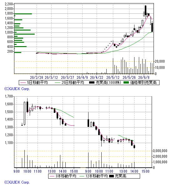 株価 2ch テラ テラ[2191]2ch掲示板 株価の反応/市況まとめ