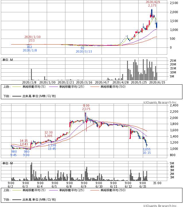 株価 テラ テラ (2191)