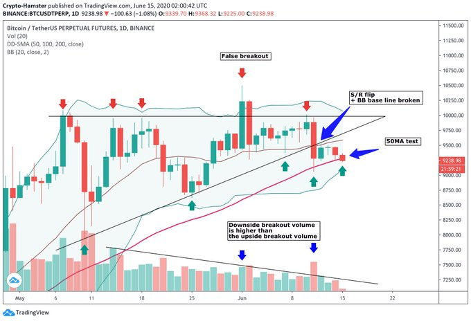 Bitcoin price chart from crypto trader CryptoHamster (@CryptoHamsterIO on Twitter). Chart from TradingView.com