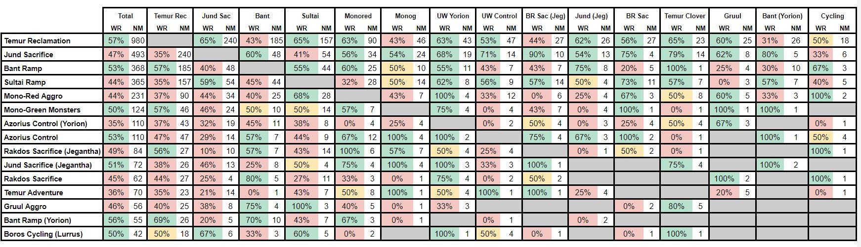 Dados de Embate PTO 1 e 2