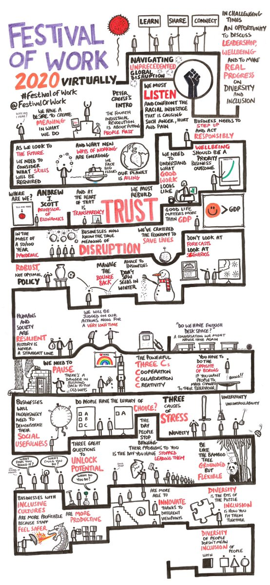 Here's some lovely high res versions of all the doodles from last week's @CIPD #festivalofwork @FestivalofWork
