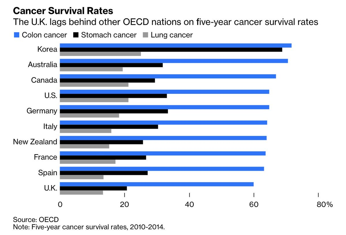 Bloomberg Opinion On Twitter The U K Lags Behind Many Other Advanced Countries In One And Five Year Survival Rates For Most Cancers It Had Been Steadily Improving But Now The Pandemic Threatens To