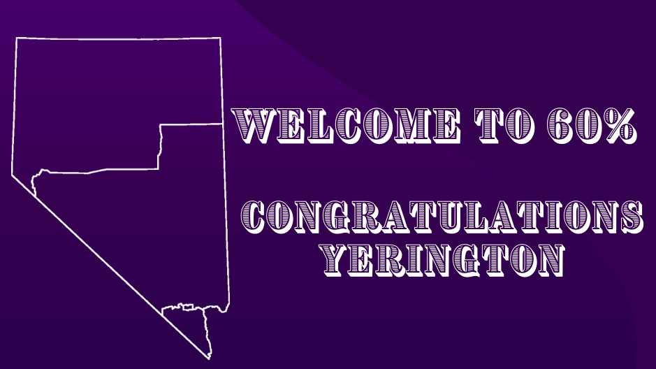 Congrats to Yerington, NV for reaching 60% in the #2020Census!  Thank you for all of the strides your county has made in ensuring that Nevada receives the federal funding, political representation, and support we deserve.  Let's get Nevada to 100%. Go to https://t.co/HFbgUbLvKy! https://t.co/f41fXMoUtz