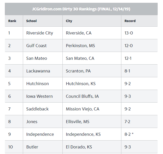 A quick look back at the final JCGridiron Dirty 30 Rankings from last season.  How will things change in 2020?   @RCCTigerFB @MGCCC_FOOTBALL @CSM_Football @LCFalconsFB @BlueDragonsFB @ReiverFootball @Gaucho_Football @JC_BobcatsFB @DreamU_IndyFB @ButlerGrizzlyFB https://t.co/lTYv9oOsP7