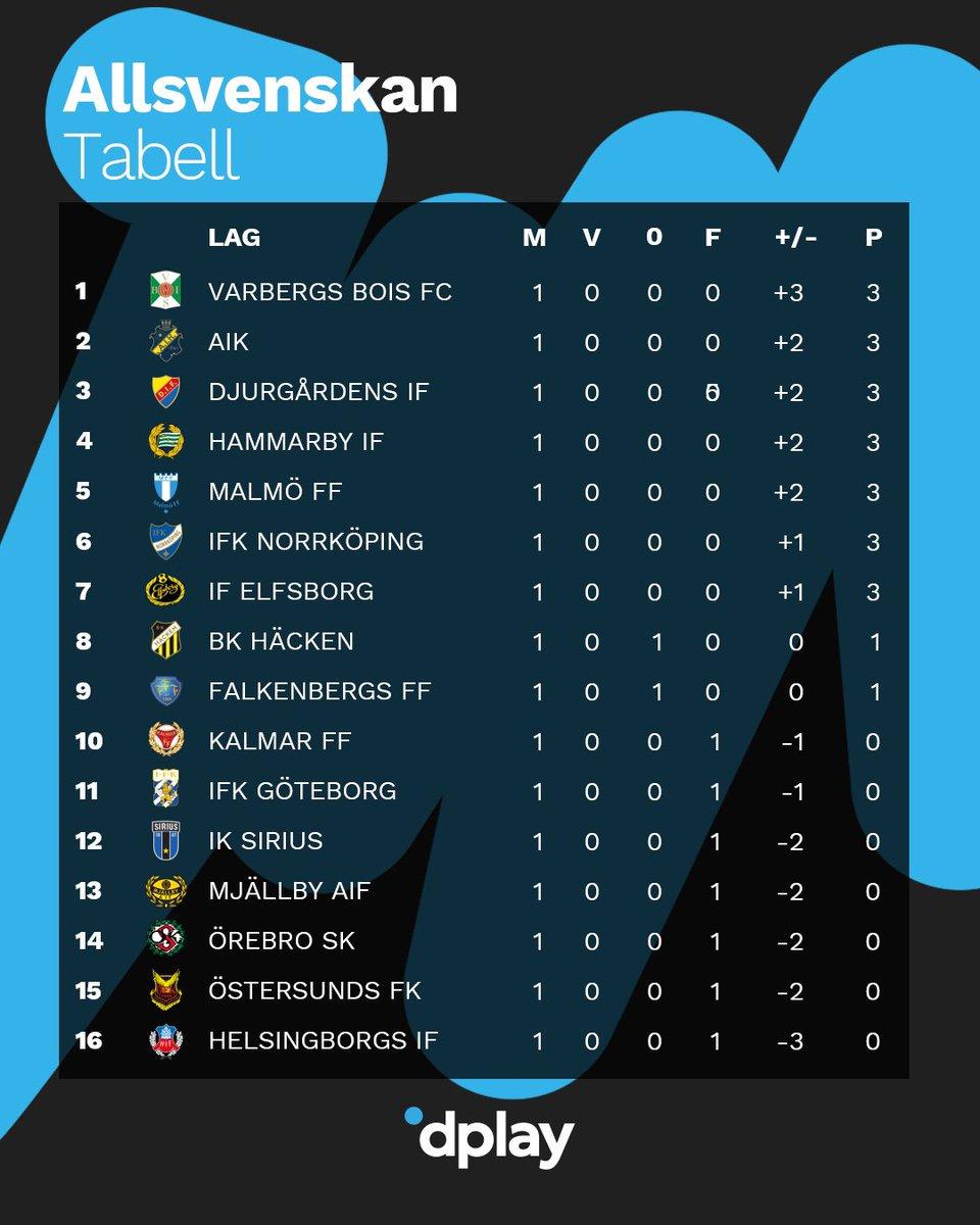 Dplay Sport على تويتر Nykomlingen Varbergsboisfc Leder Allsvenskan Vilka Tror Du Vinner Allsvenskan 2020