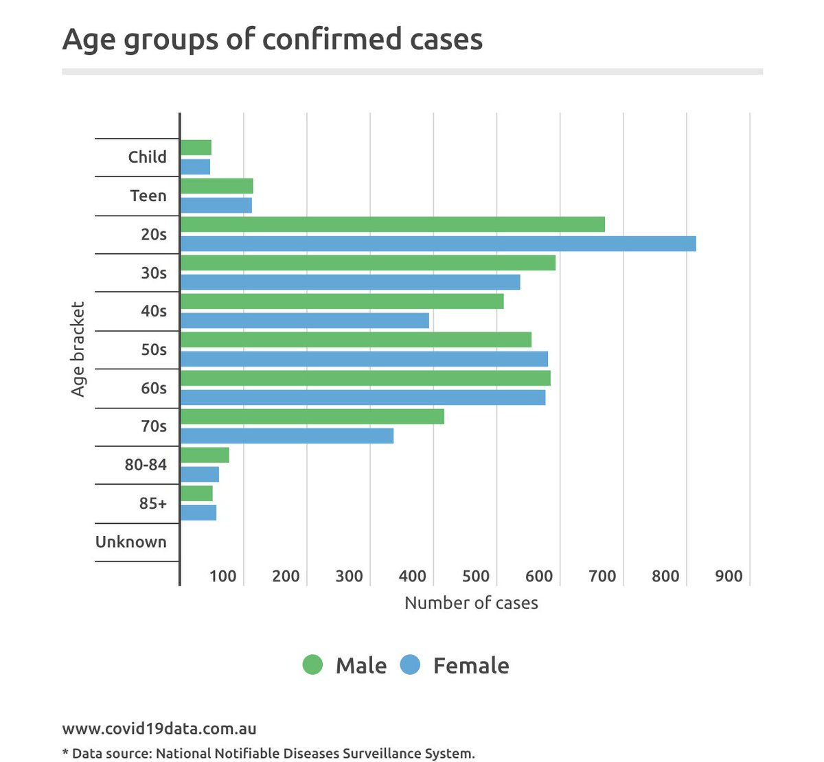 How dating differs among the different age demographics