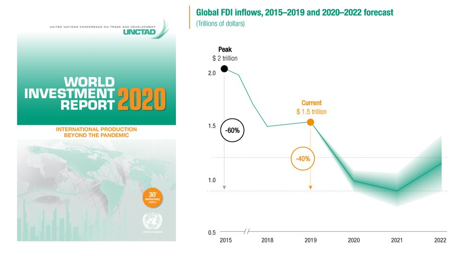 Unctad world investment report 2021 nfl forex brokers non nfa