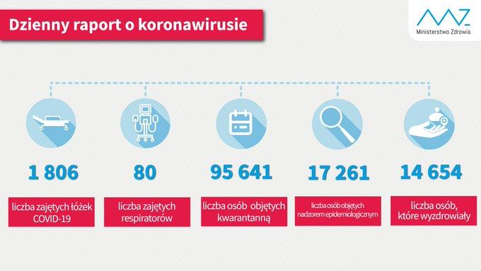 Najnowsze dane (stan na 15 czerwca br.):  - liczba zajętych łóżek COVID-19: 1806 - liczba zajętych respiratorów: 80 - liczba osób objętych kwarantanną: 95 641 - liczba osób objętych nadzorem sanitarno-epidemiologicznym: 17 261 - liczba osób, które wyzdrowiały: 14 654.