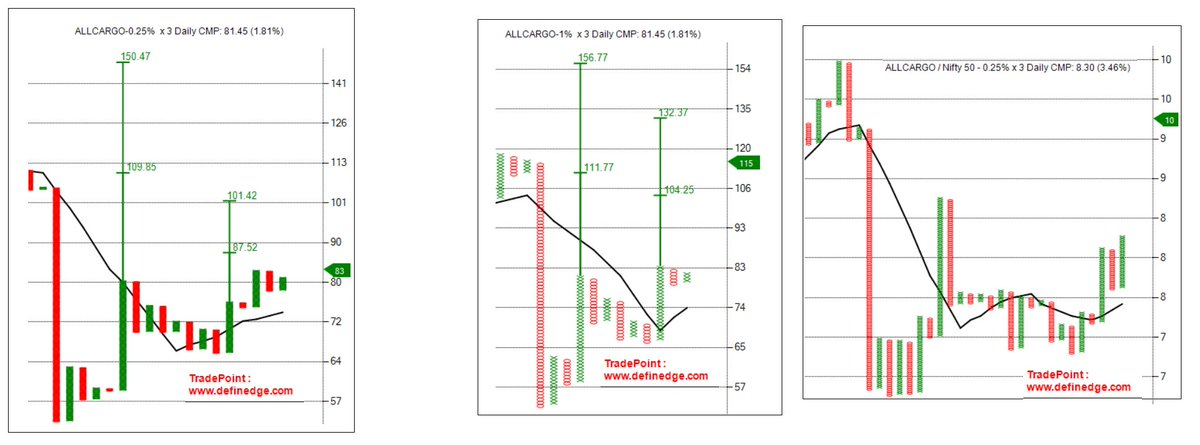 Mangesh Joglekar On Twitter Stock On Radar Allcargo Looks Good On Multi Time Frame And Even On Rs Chart Can Buy At 85 With Stop Loss Below 76 For T1 102 T2 111 Https T Co 1ityborqes