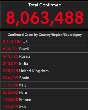 Confirmed cases – 8,063,488