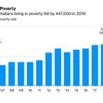 Image for the Tweet beginning: Poverty in Italy declines for