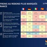 Image for the Tweet beginning: [#Accélérer] Sévérité de la crise,