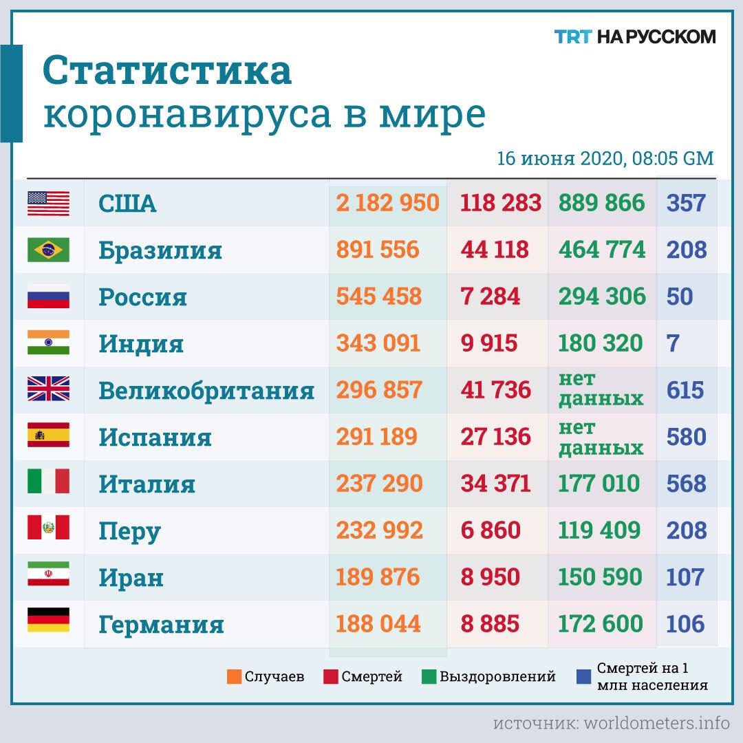 россия занимает 9 место по численности