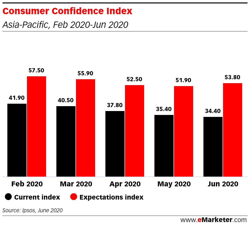 Chinese consumers reported the highest confidence in the current and future economy since the COVID-19 pandemic started. With the #618ShoppingFestival and the #DragonBoatFestival around the corner, now is the time to reach this audience: https://t.co/Ou9ZBCV00K #mobileadvertising https://t.co/bsH6ouWgYY
