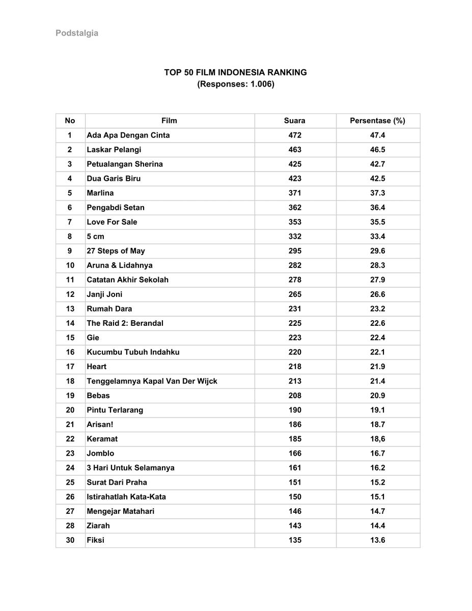 Rekap hasil survei dari TOP 50 FILM INDONESIA RANKING 🇮🇩  #FilmIndonesia https://t.co/tuQRJdUaXc