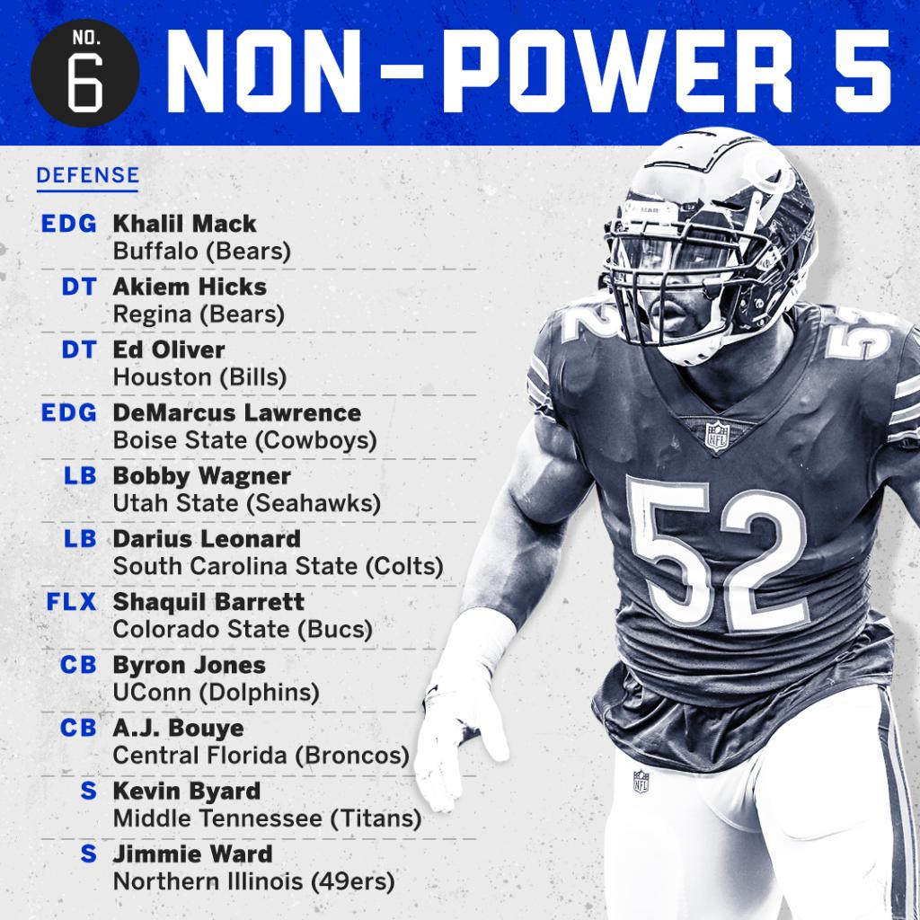 Espn On Twitter We Ranked The Best 22 Man Starting Lineup Of Current Nfl Players From Every Major Conference And A Non Power 5 Team Starting At No 6 The Power 5 Https T Co X3ztvhamgv Https T Co Obeafka8h2