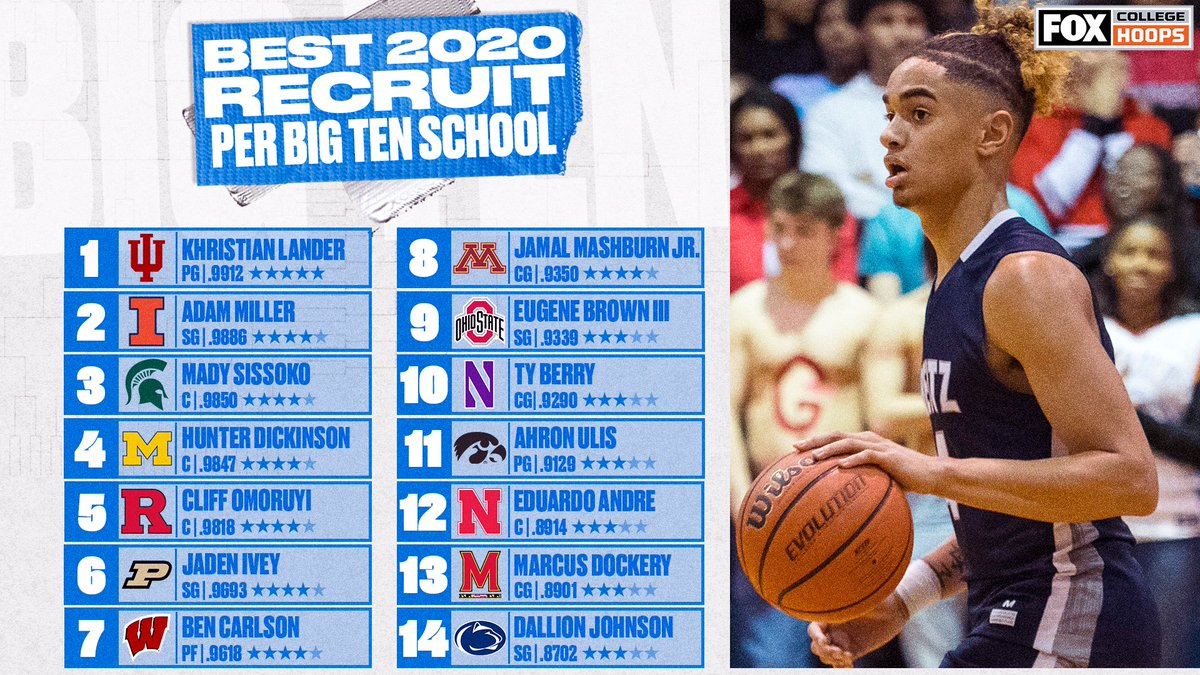 Plenty of talent coming into the @bigten next season! 👀⭐  Who's going to have the best freshman year? https://t.co/8IOiEIzVF2