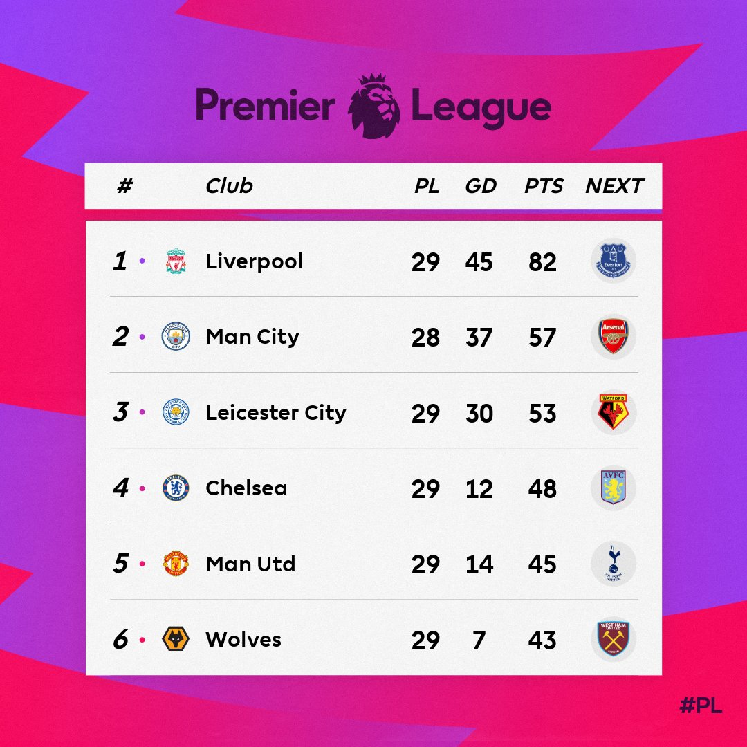 The #PL 🔝6️⃣ looks like...