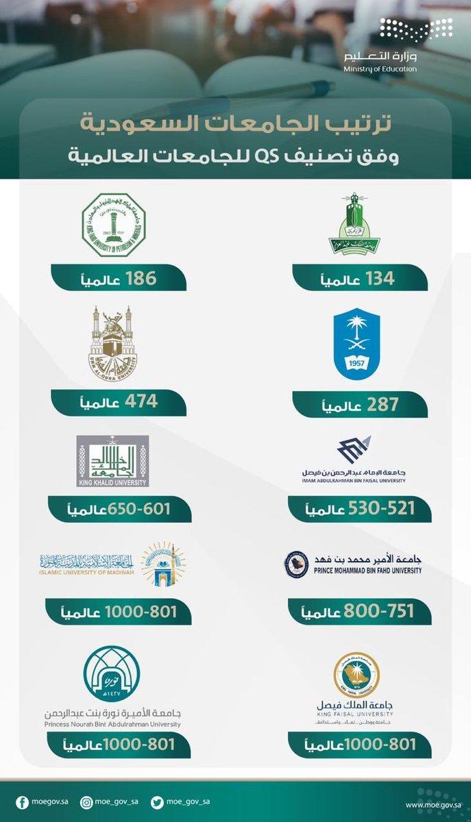 Twitter पर السعودية بالأرقام ١٠ جامعات سعودية ضمن تصنيف الجامعات العالمية Qs ٢٠٢١م على رأسها جامعة الملك عبدالعزيز في المركز ١٤٣ عالميا ثم جامعة الملك فهد للبترول والمعادن ١٨٦ ثم جامعة الملك سعود ٢٨٧