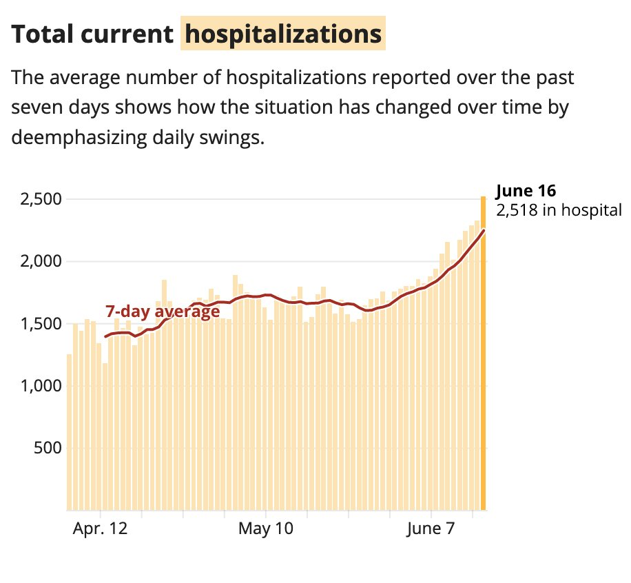 Texas reported 2,518 patients with positive coronavirus tests who are hospitalized today. That is a record high. This graph shows the number of current hospitalizations has been trending up in recent days.