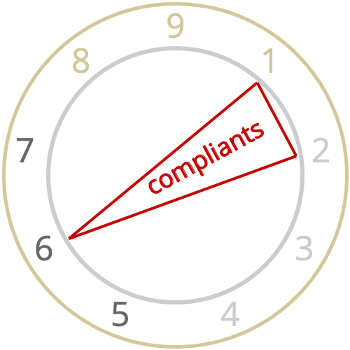 Based on theory by psychoanalyst Karen Horney as described in Russ Hudson and Don Riso's book Wisdom of the Enneagram, Enneagram Personality Types 1, 2 and 6 are in the Hornevian Compliant triad. Does this give us a clue as to whom would be most compliant? https://t.co/3ikJhwKucH https://t.co/OTIUnCK7R3