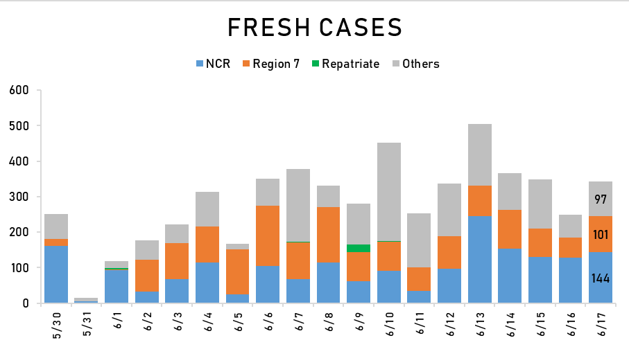 Philippines reports 342 fresh COVID-19 cases, 268 new recoveries 1