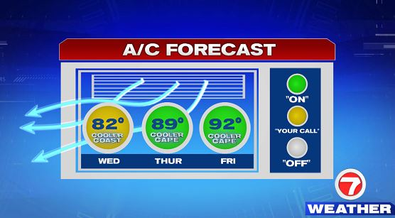 Might be able to get away with the windows open today but you'll definitely want to crank up that AC by tomorrow.
