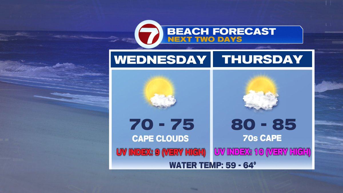 Solid beach forecasts going foward as steps continue to step it up.