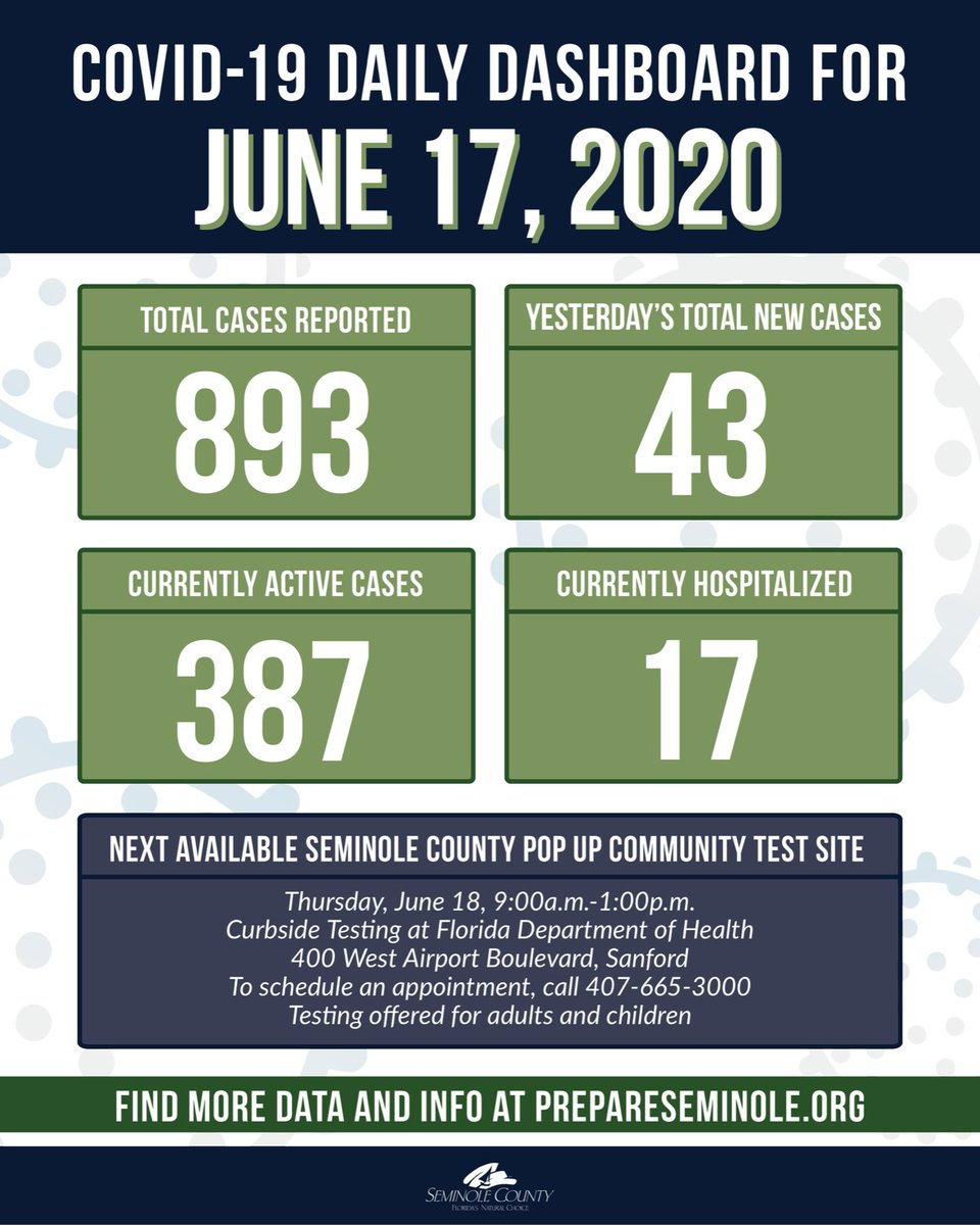 Seminole County Fl On Twitter June 17 Seminole County Regretfully Reports Its 14th Covid 19 Death A 53 Year Old Male With A Previous Cardiac History Seminole County Office Of Emergency Management Staff Paused