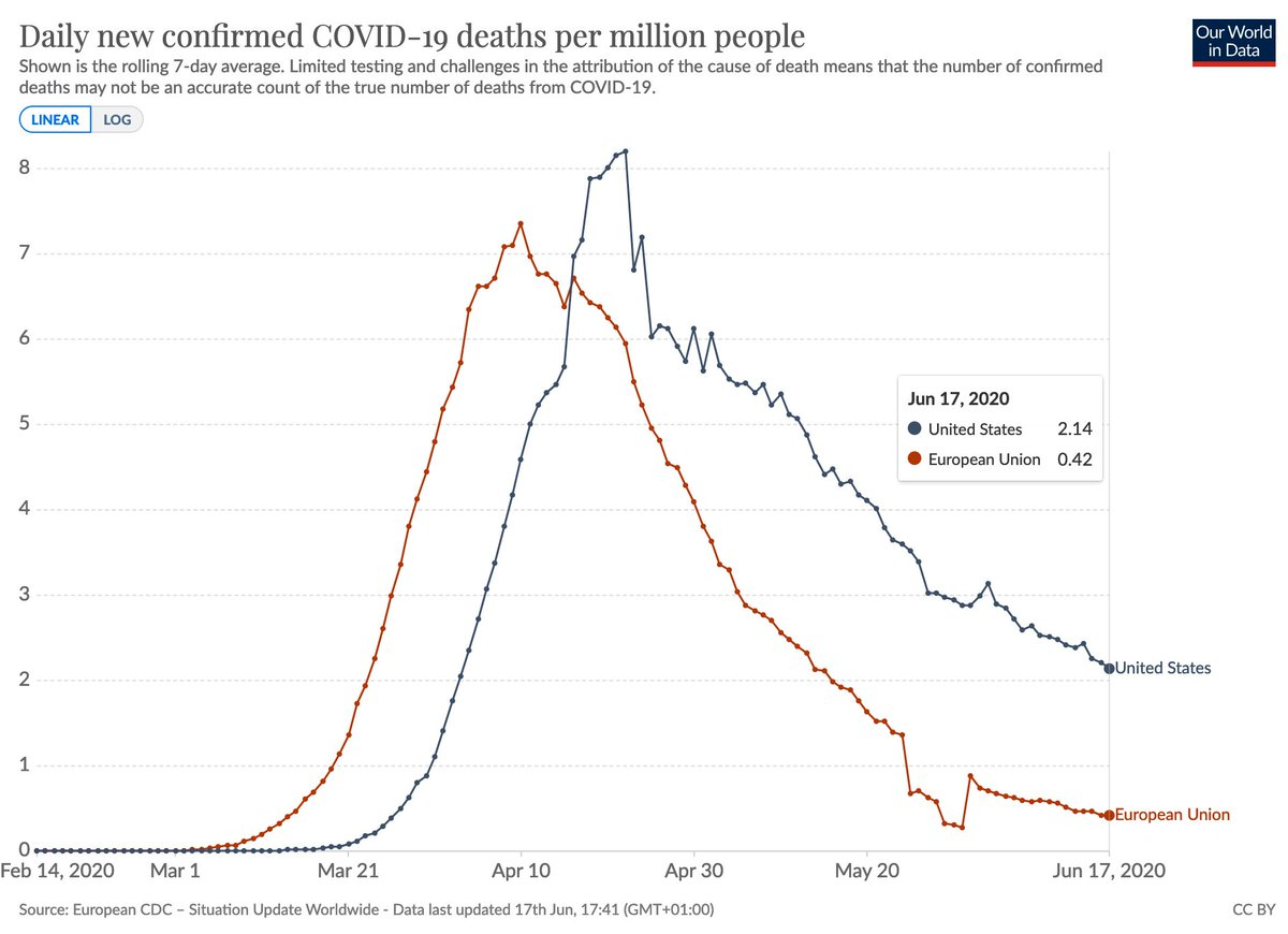 Max Roser On Twitter This Is Comparison Of The Death Rate From Confirmed Covid 19 Deaths In The Eu And The Us In Both Regions The Rate Is Falling The Rate At Which