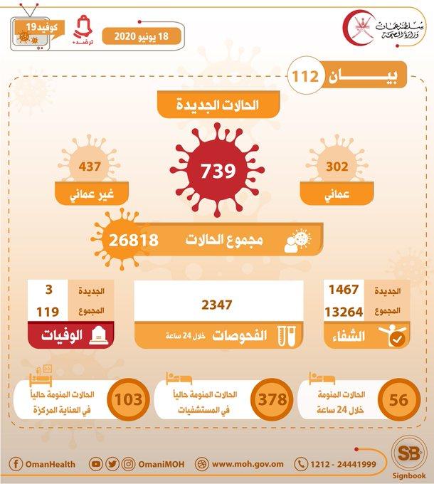 سلطنة عمان تسجل 739 إصابة جديدة بفيروس كورونا
