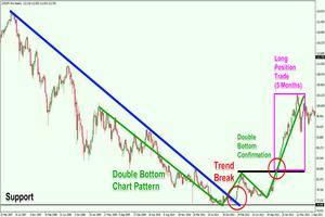 Position Trading Strategies for the Longer Term Prospective https://t.co/RYQbvs5bS7 Plz Retweet #forex #trading https://t.co/AiyOWLkrbI