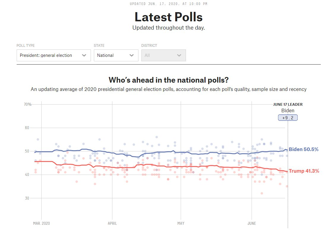 Dread from it. Run from it. @NateSilver538's presidential election polling model arrives all the same.