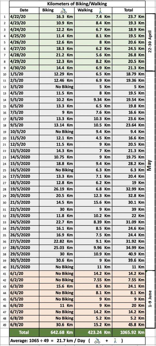 ملخص رياضتي: ٤٩ يوم 🚴♂️٦٤٣ كلم 🚶🏻♂️٤٢٣ كلم  = ١٠٦٥ كلم المعدل اليومي: ٢٢ كلم  Sports summary: 49 days 🚴♂️643 km 🚶🏻♂️432 km = 1065 km The daily average: 22 km