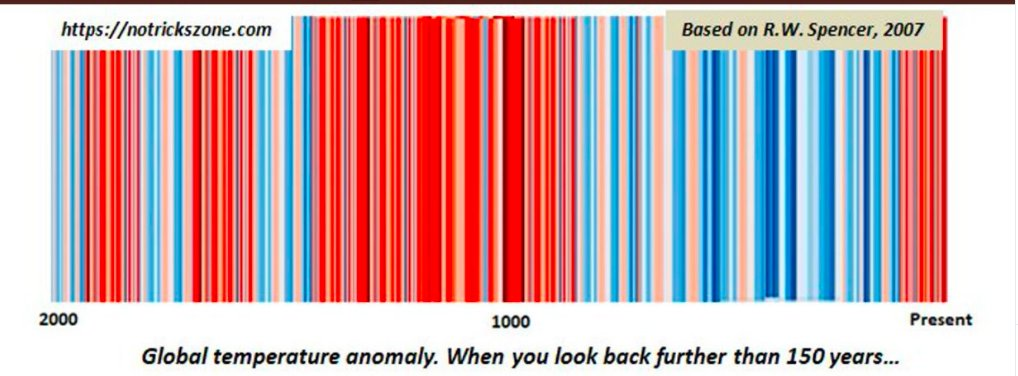 @GretaThunberg There's a coordinated #WarmingStripes/#ShowYourStripes climate crisis propaganda campaign today.  Please tweet or retweet the image below: The propaganda value of the stripes reverses when you look back 2,000 years. https://t.co/aoY6nKb6wF