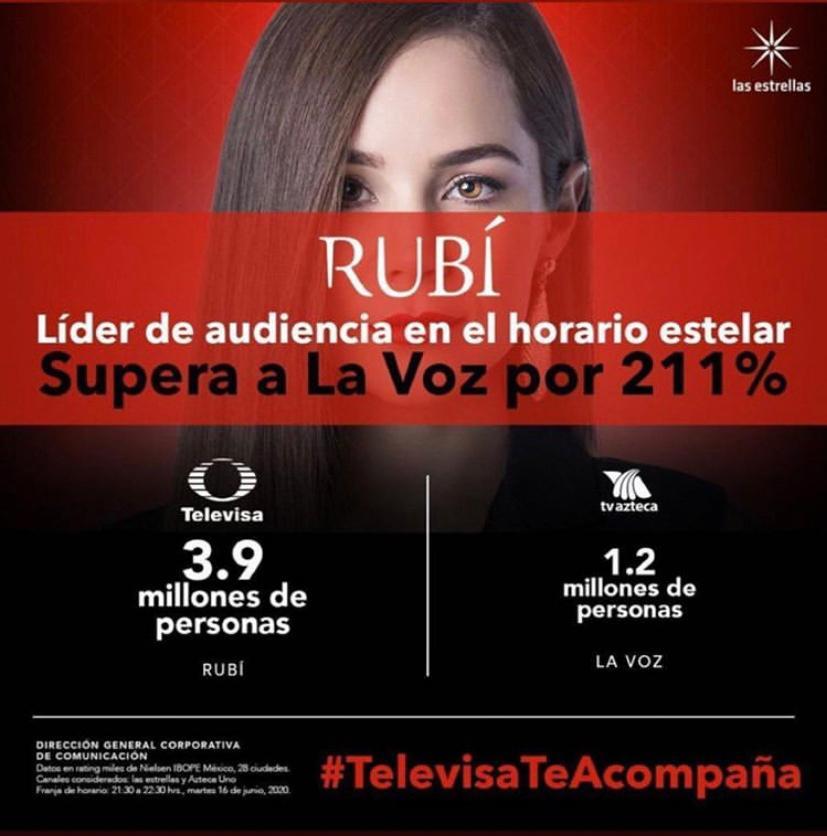 Líderes del rating. Felicidades @tanializardomx y @GerardoMurguia por el éxito de #RubíLaSerie  #TalentoMV https://t.co/2HWhrpKR6k