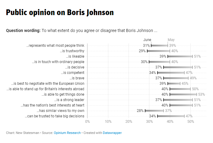 @OpiniumResearch Do you agree that Boris Johnson/Keir Starmer... Is trustworthy Johnson: 29% (% who agree) Starmer: 35% Is competent Johnson: 34% Starmer: 43% via @OpiniumResearch Read BEs @spreadsheetben on the challenges still facing Labour: newstatesman.com/politics/uk/20…