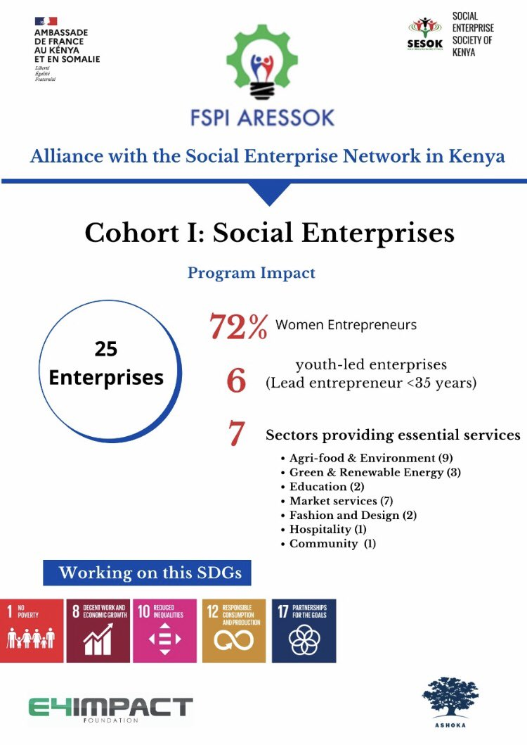 We're glad to be part of this process that's under the French Govt #FSPI program dubbed #ARESSOK @E4IAccelerator @AshokaAfrica #SocEnt, #SocInn #ImpactRevolution #Impinv #SDGs https://t.co/zdiMh22qqS