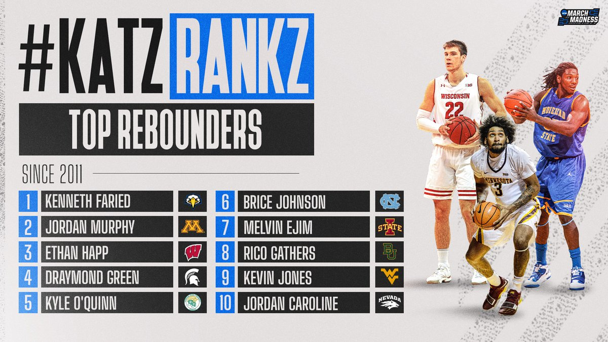 #KatzRankz: Top Rebounders, as heard on the #MM365 pod! 👀   1. Kenneth Faried 2. Jordan Murphy 3. Ethan Happ 4. Draymond Green 5. Kyle O'Quinn 6. Brice Johnson 7. Melvin Ejim 8. Rico Gathers 9. Kevin Jones 10. Jordan Caroline 🎧 https://t.co/zpcSxPxl97 https://t.co/GVPoPU3e77